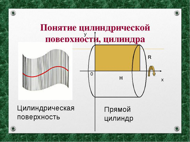 Понятие цилиндрической поверхности, цилиндра х у 0 Н R Прямой цилиндр Цилиндр...
