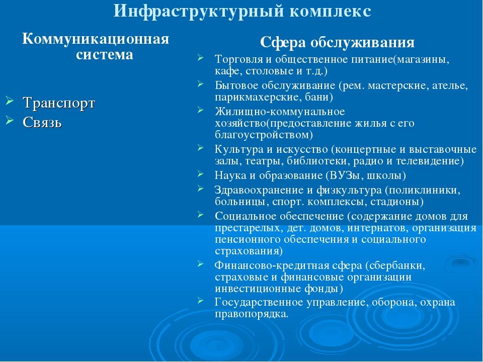 Инфраструктурный комплекс Коммуникационная система Транспорт Связь Сфера обсл...