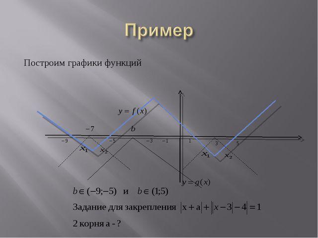Построим графики функций