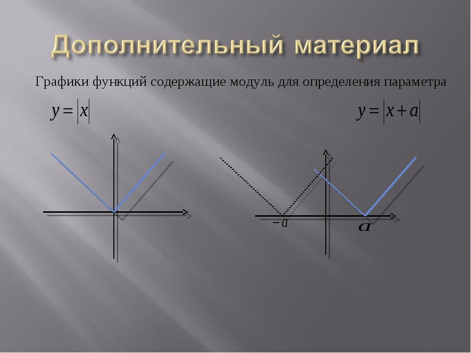 Графики функций содержащие модуль для определения параметра