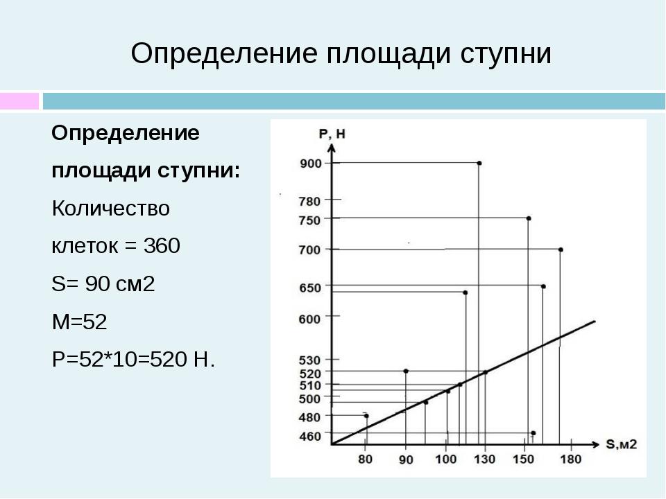 Определение площади ступни Определение площади ступни: Количество клеток = 36...