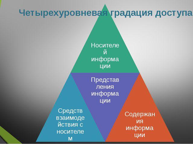 Четырехуровневая градация доступа