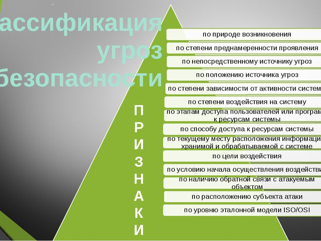 Классификация угроз безопасности П Р И З Н А К И
