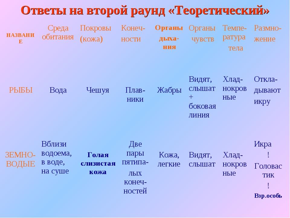 Ответы на второй раунд «Теоретический» НАЗВАНИЕСреда обитанияПокровы (кожа)...
