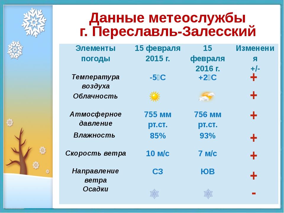Данные метеослужбы г. Переславль-Залесский + + + + + + - Элементы погоды 15...