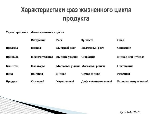 Характеристики фаз жизненного цикла продукта Киселева Ю.В. Характеристика Фаз...