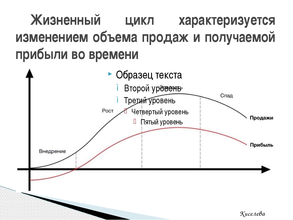 Жизненный цикл характеризуется изменением объема продаж и получаемой прибыли...