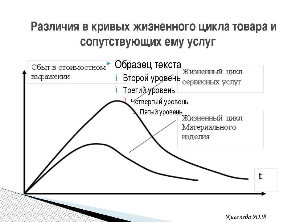 Различия в кривых жизненного цикла товара и сопутствующих ему услуг Киселева...