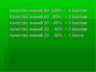 Качество знаний 80 -100% = 5 баллам Качество знаний 60 - 80% = 4 баллам Качес