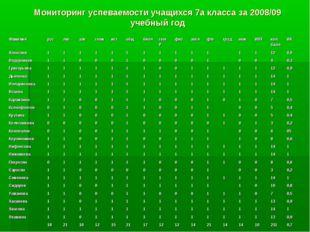Мониторинг успеваемости учащихся 7а класса за 2008/09 учебный год