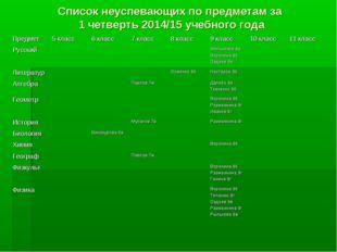 Список неуспевающих по предметам за 1 четверть 2014/15 учебного года