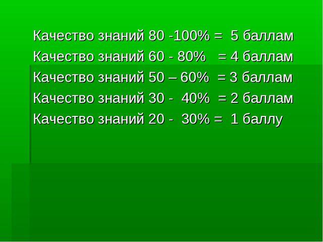 Качество знаний 80 -100% = 5 баллам Качество знаний 60 - 80% = 4 баллам Качес...