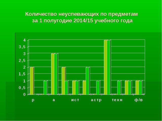 Количество неуспевающих по предметам за 1 полугодие 2014/15 учебного года