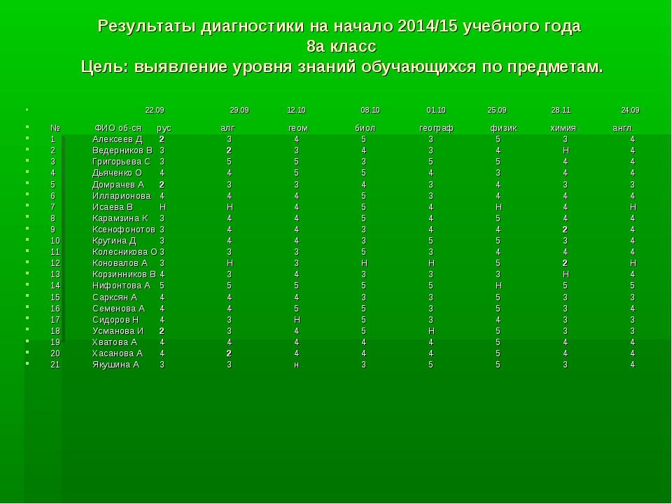 Результаты диагностики на начало 2014/15 учебного года 8а класс Цель: выявлен...