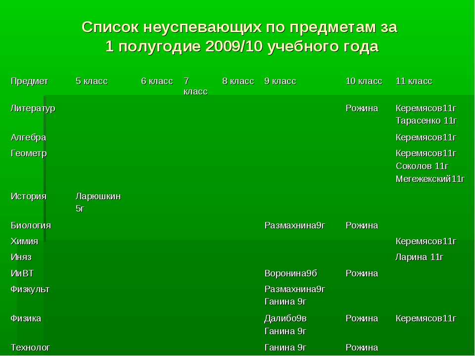 Список неуспевающих по предметам за 1 полугодие 2009/10 учебного года