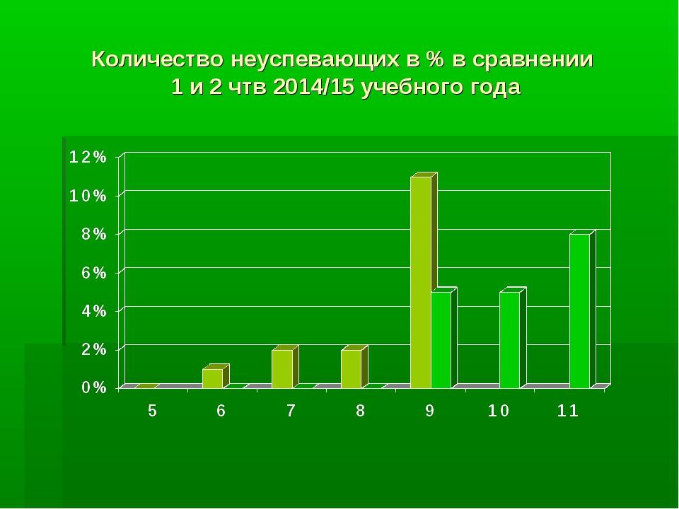 Количество неуспевающих в % в сравнении 1 и 2 чтв 2014/15 учебного года