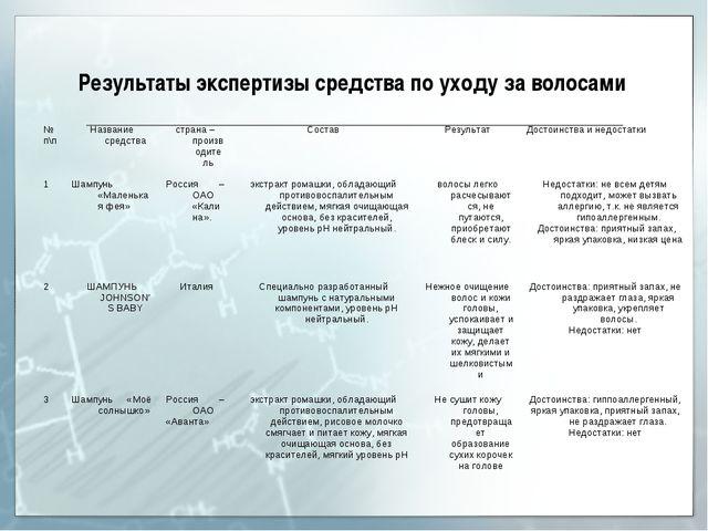 Результаты экспертизы средства по уходу за волосами № п\пНазвание средствас...