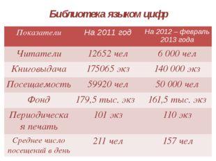 Библиотека языком цифр Показатели На2011 год На2012 – февраль 2013 года Читат
