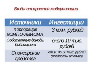 Бюджет проекта модернизации Источники Инвестиции Корпорация ВСМПО-АВИСМА 3 мл