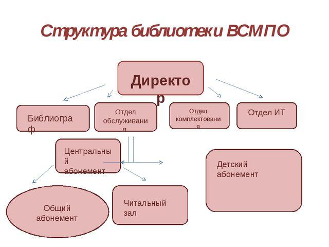 Структура библиотеки ВСМПО Директор Библиограф Отдел обслуживания Отдел компл...