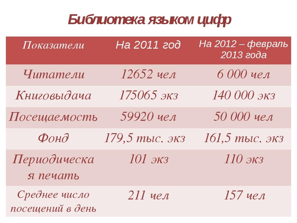 Библиотека языком цифр Показатели На2011 год На2012 – февраль 2013 года Читат...