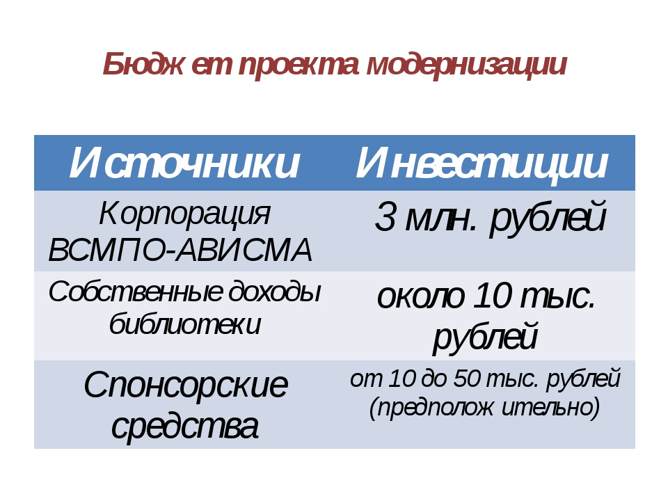 Бюджет проекта модернизации Источники Инвестиции Корпорация ВСМПО-АВИСМА 3 мл...