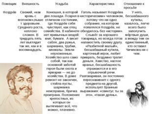 Помещик Внешность Усадьба Характеристика Отношение к просьбе Чичикова Ноздрёв