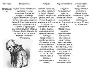 Помещик Внешность Усадьба Характеристика Отношение к просьбе Чичикова Плюшкин