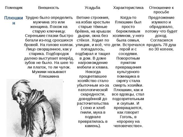 Помещик Внешность Усадьба Характеристика Отношение к просьбе Чичикова Плюшкин...
