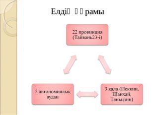 Елдің құрамы