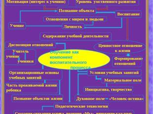 Интеллекткарт «Обучение как компонент воспитательного процесса» Обучение как