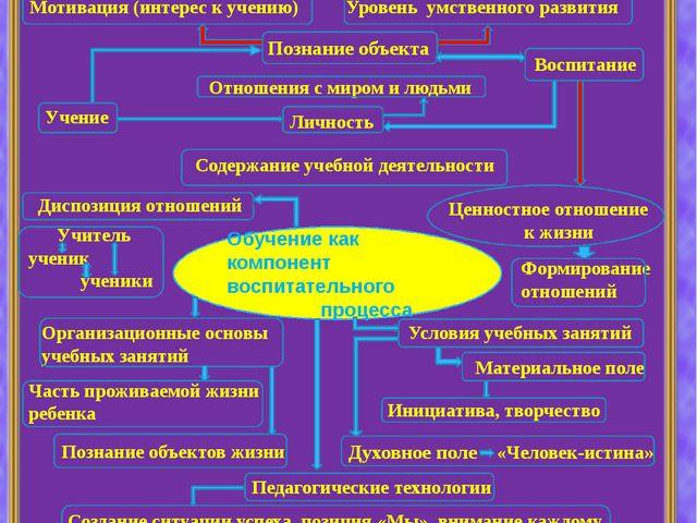 Интеллекткарт «Обучение как компонент воспитательного процесса» Обучение как...