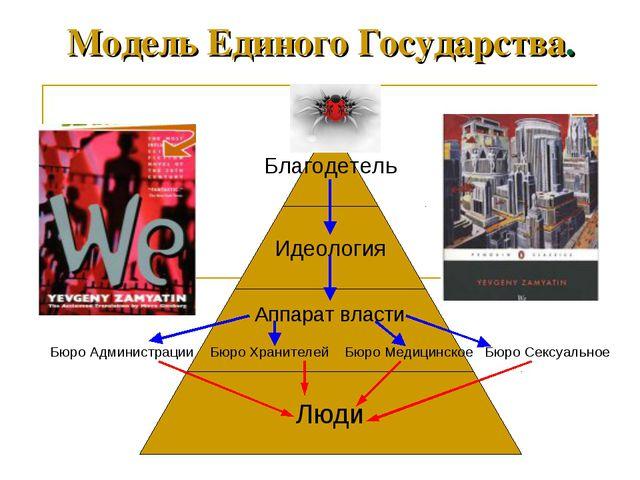 Модель Единого Государства.