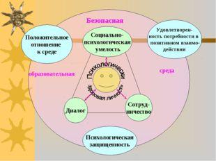 Диалог Сотруд- ничество Социально- психологическая умелость Положительное отн