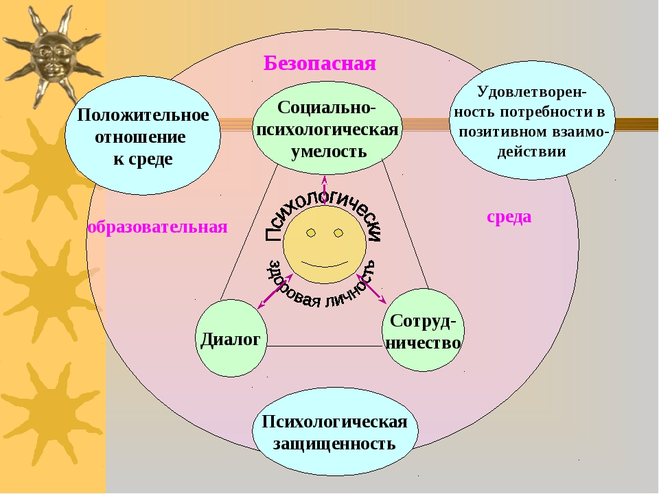 Диалог Сотруд- ничество Социально- психологическая умелость Положительное отн...