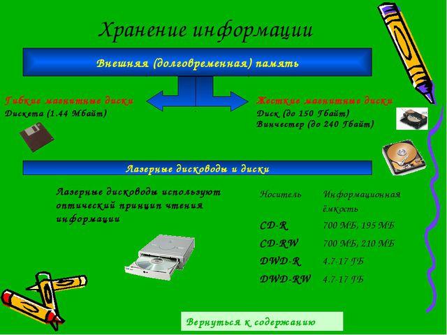 Хранение информации Внешняя (долговременная) память Гибкие магнитные диски Же...