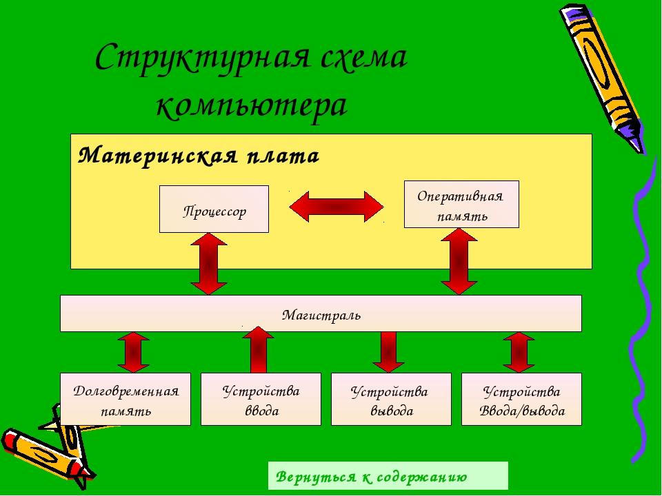 Структурная схема компьютера Материнская плата Процессор Оперативная память М...