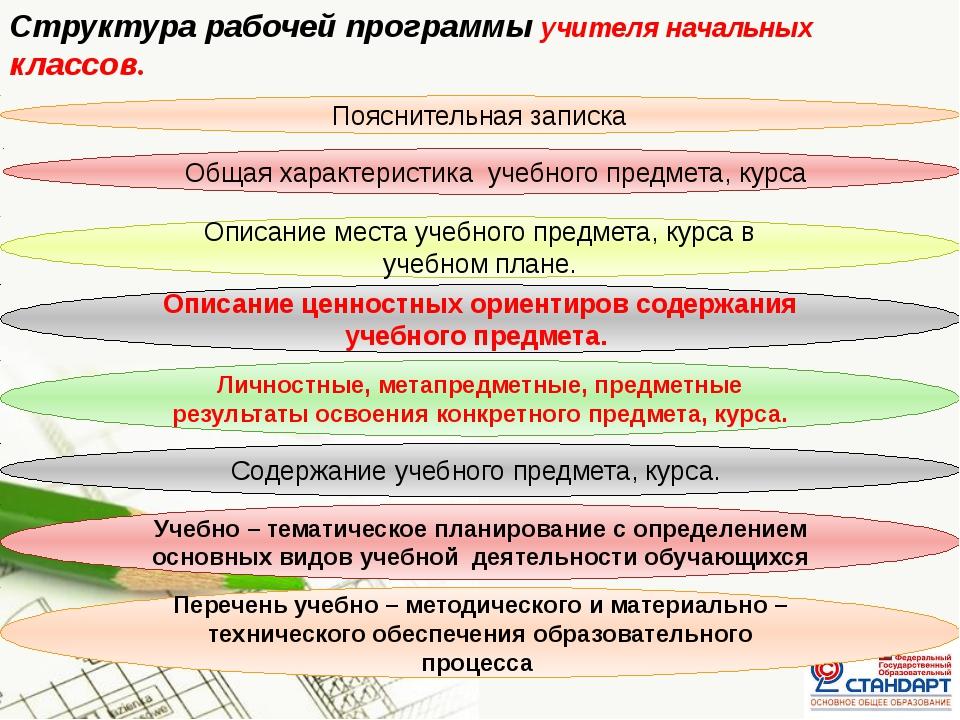 Структура рабочей программы учителя начальных классов. Пояснительная записка...