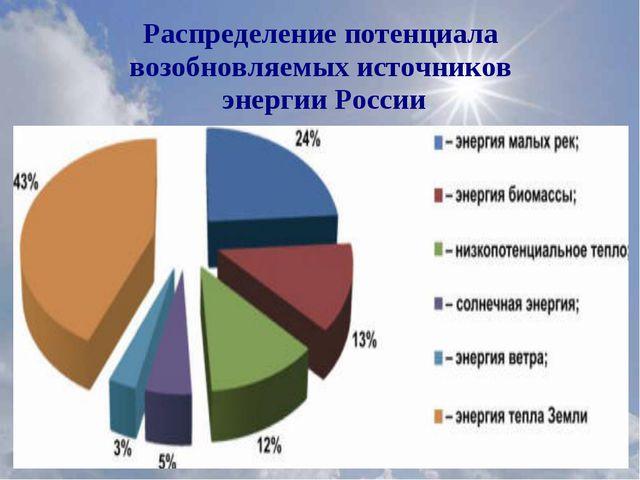 Распределение потенциала возобновляемых источников энергии России