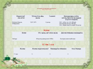 Аттестаттаудан өтетін педагогтардың жетістік мониторингі Педагогтың визиткал