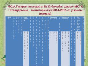 «Ю.А.Гагарин атындағы №33 балабақшасы» МКҚК ұстаздарының мониторингісі 2014-