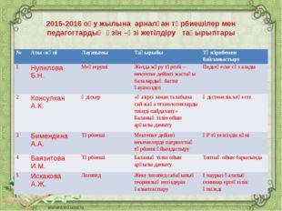 2015-2016 оқу жылына арналған тәрбиешілер мен педагогтардың өзін –өзі жетілд