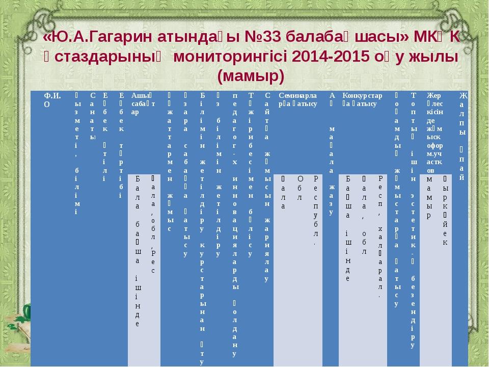 «Ю.А.Гагарин атындағы №33 балабақшасы» МКҚК ұстаздарының мониторингісі 2014-...