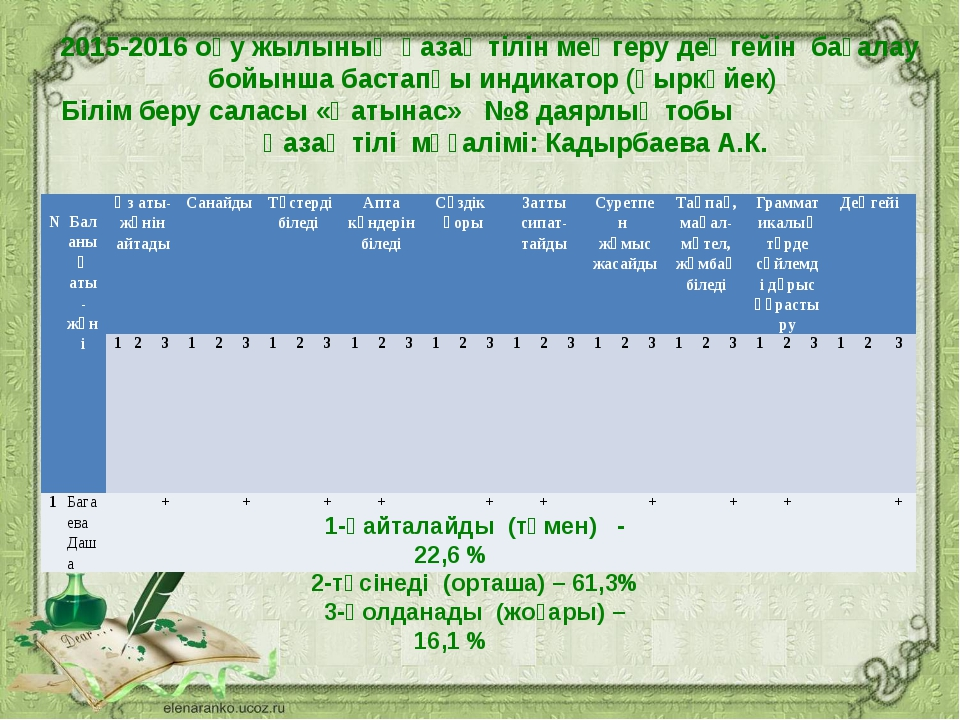 2015-2016 оқу жылының қазақ тілін меңгеру деңгейін бағалау бойынша бастапқы...