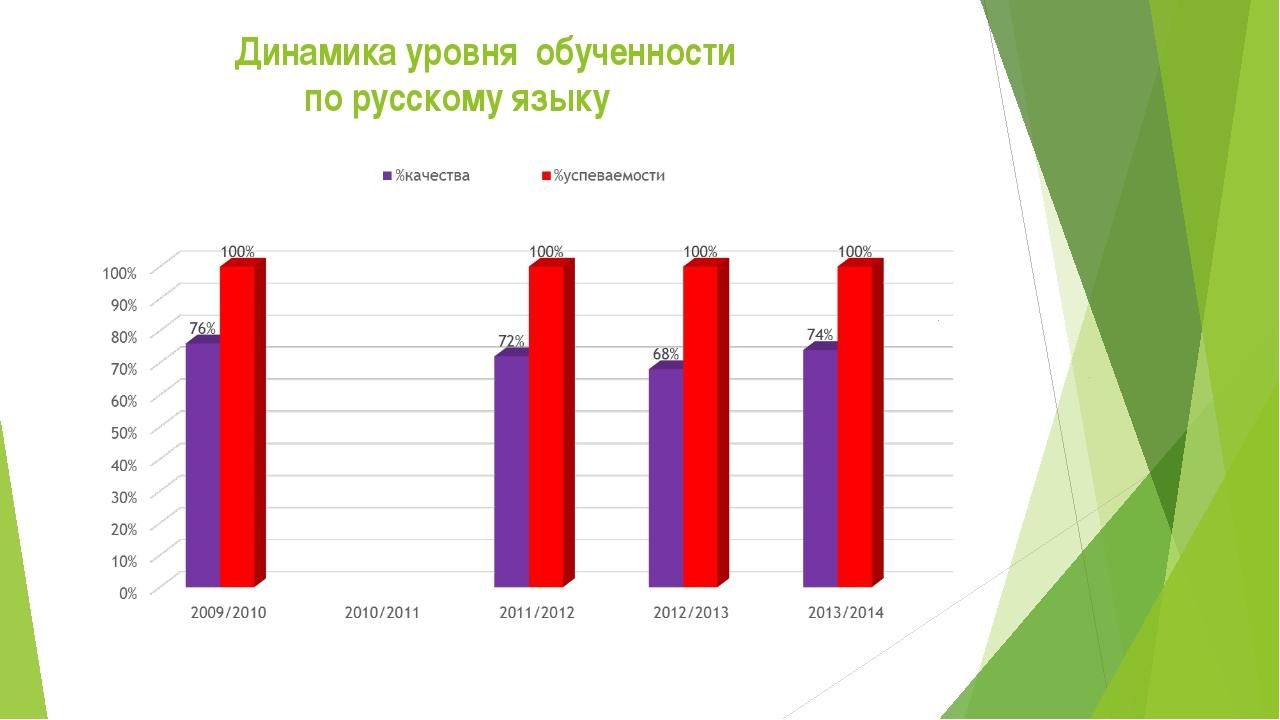 Динамика уровня обученности по русскому языку