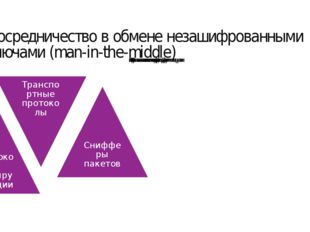 Посредничество в обмене незашифрованными ключами (man-in-the-middle) ЦЕЛИ: