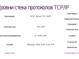 Уровни стека протоколов TCP/IP Прикладной HTTP, Telnet, FTP, SMTP Прикладной