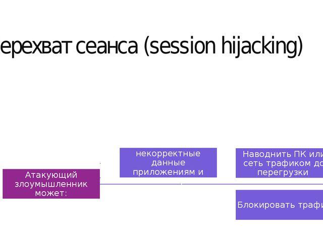 Перехват сеанса (session hijacking)