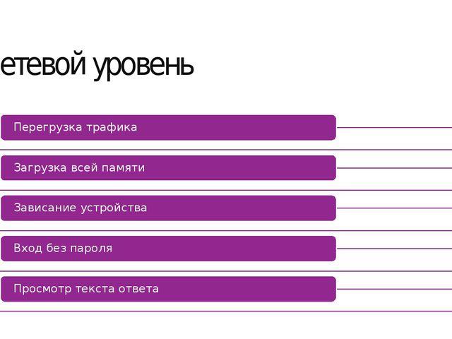 Сетевой уровень