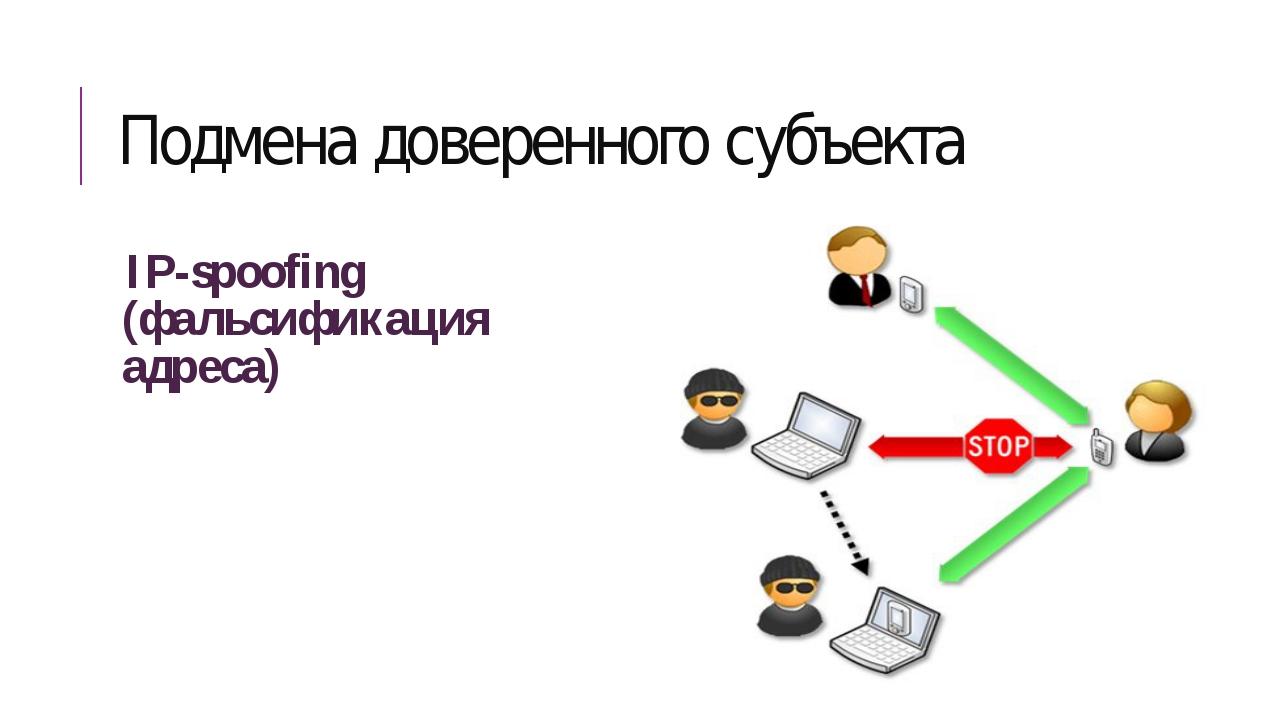 Подмена доверенного субъекта IP-spoofing (фальсификация адреса)